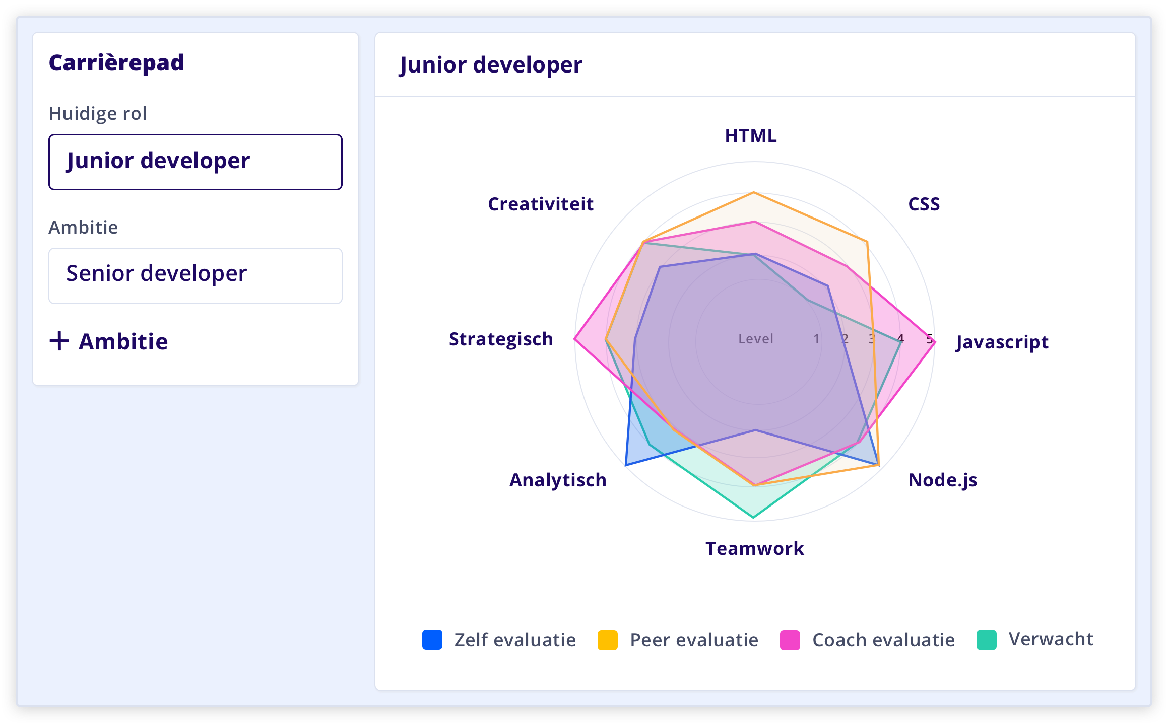 Learned Framework carriere ontwikkeling